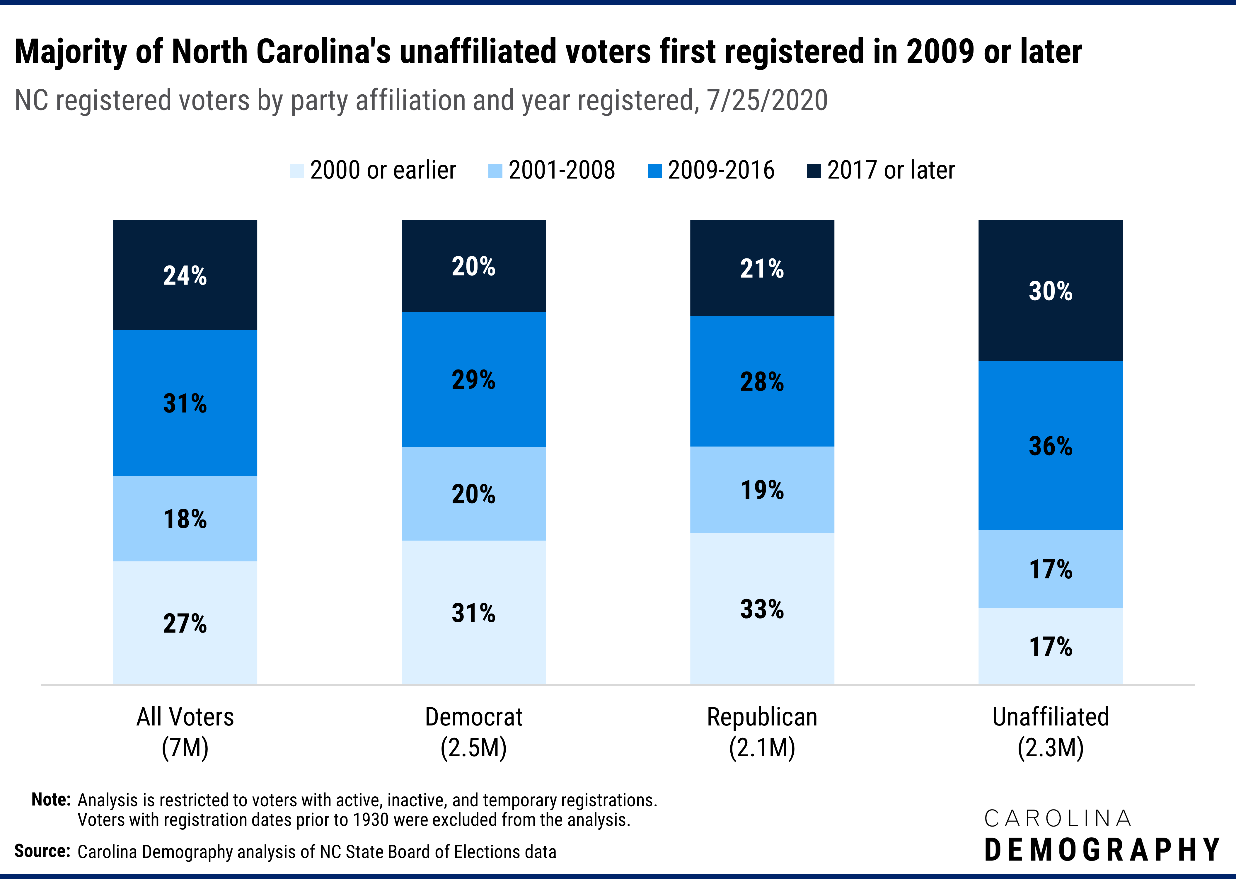 Majority of North Carolina's unaffiliated voters first registered in 2009 or later NC registered voters by party affiliation and year registered, 7/25/2020. Two-thirds of unaffiliated voters first registered between either 2009-2016 (36%) or in 2017 or after (30%); less than half of Democrat and Republican voters registered in 2009 or later. This reflects two factors: first, age group differences in partisan affiliation and second, the rise of unaffiliated voters in recent years.