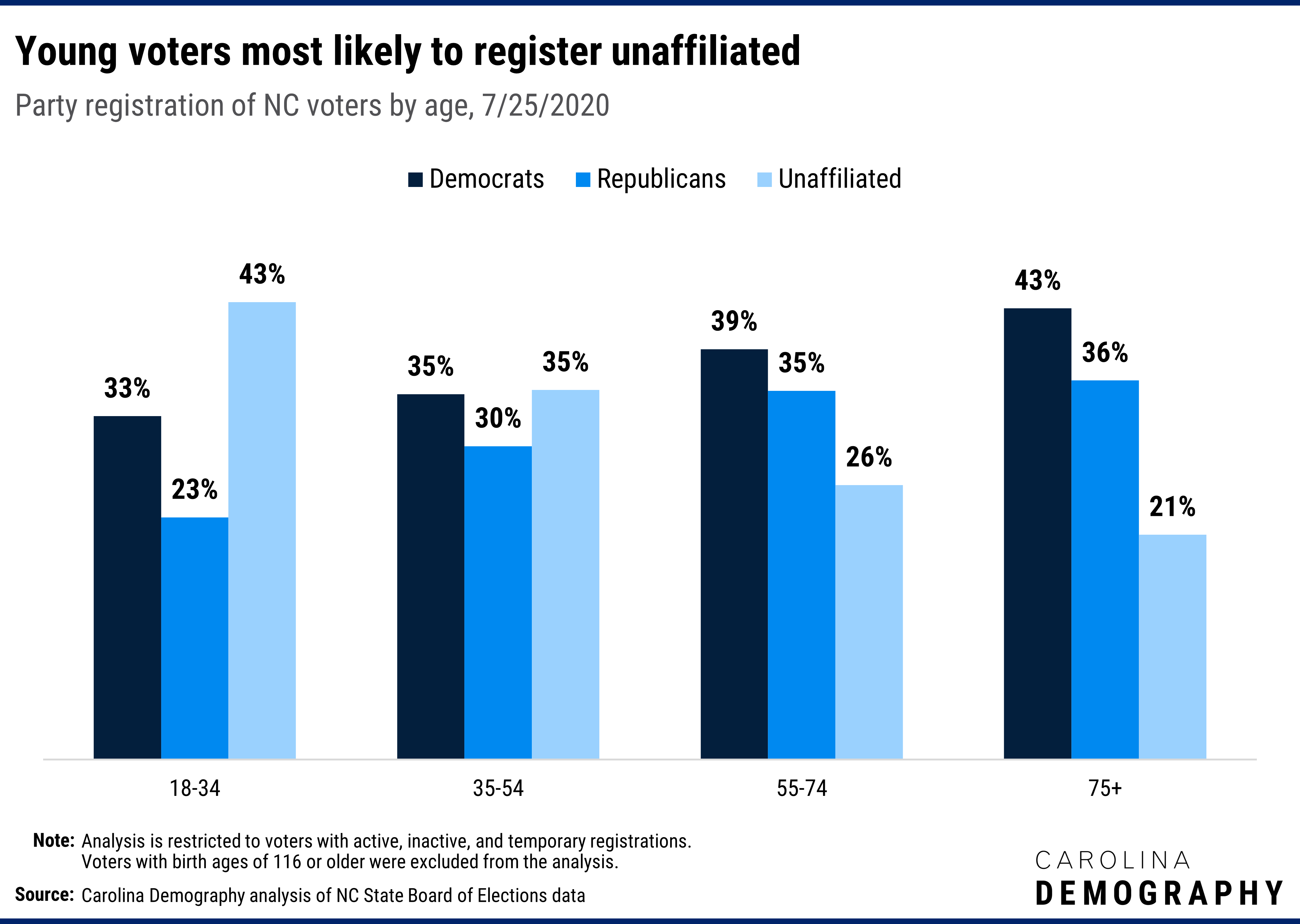 Young voters most likely to register unaffiliated Party registration of NC voters by age, 7/25/2020. Young voters are more likely to register as unaffiliated than any other age group: 43% of 18-34 year-olds are registered unaffiliated versus 35% of 35-44 year-olds, 26% of 55-74 year-olds, and 21% of voters 75 and older.