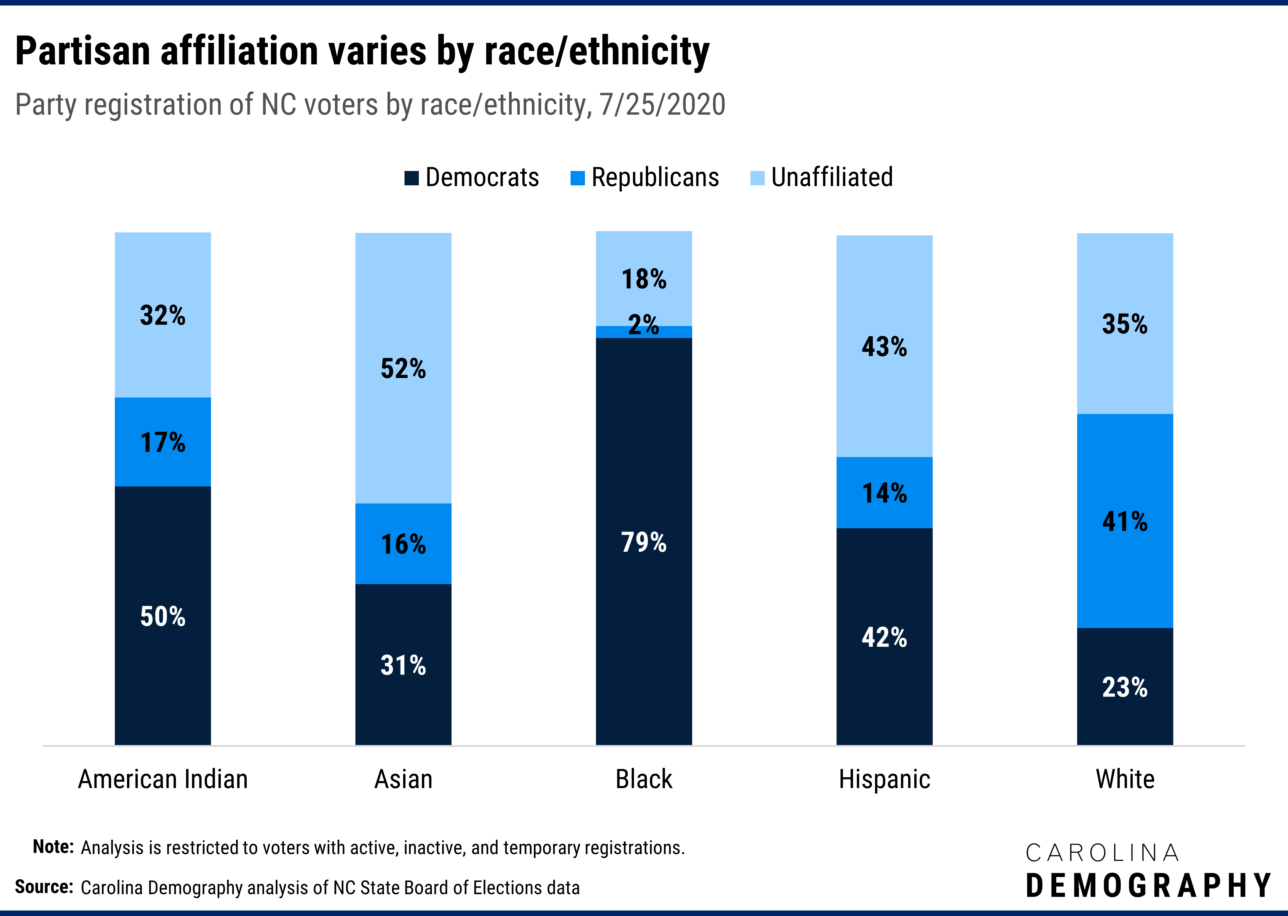 Partisan affiliation varies by race/ethnicity Party registration of NC voters by race/ethnicity, 7/25/2020. Black (79%) and American Indian (50%) voters are most likely to be registered Democrat while white (23%) voters are least likely to be registered Democrat. In contrast, white voters (41%) are most likely to be registered Republican and black (2%) voters are least likely to be registered Republican. Asian (52%) and Hispanic (43%) voters are most likely to be registered unaffiliated, followed by white (35%) and American Indian voters (32%). Black voters (18%) are the least likely to be registered unaffiliated.