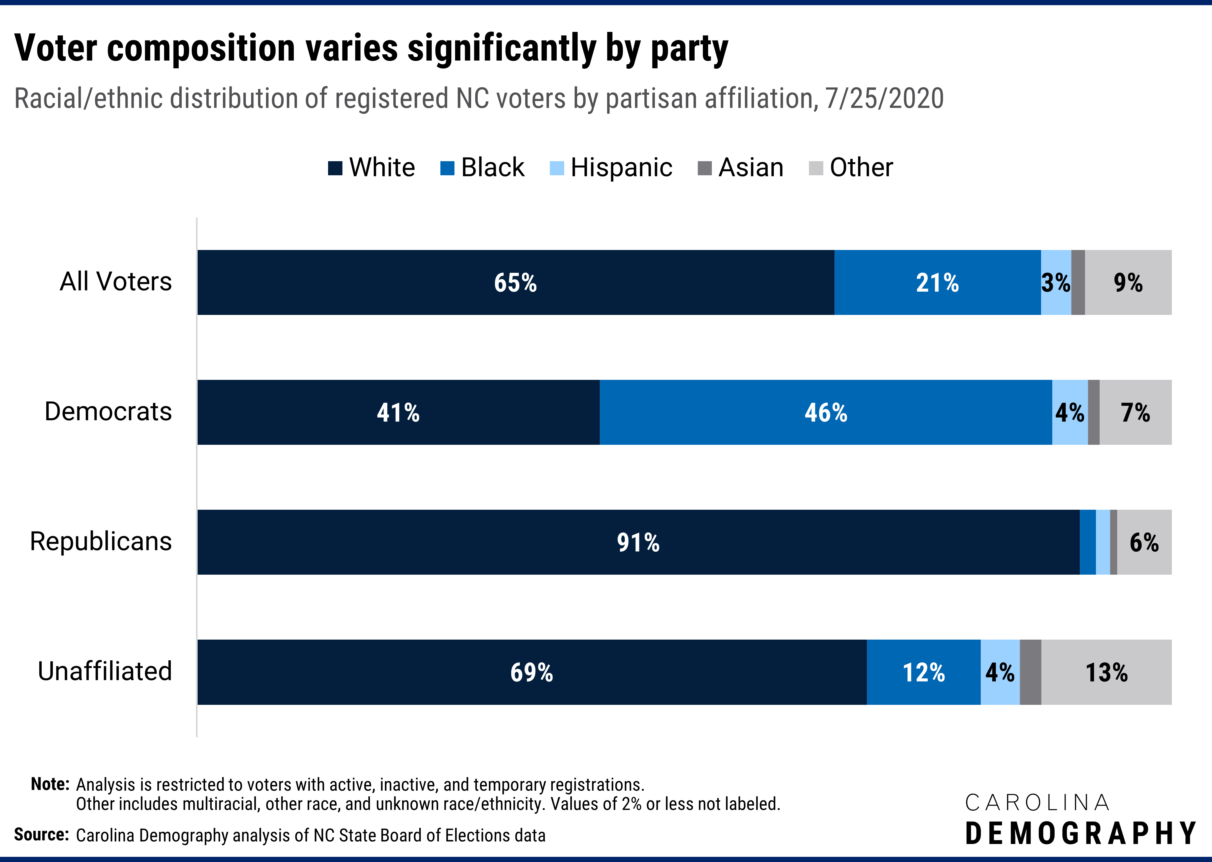 Voter composition varies significantly by party Racial/ethnic distribution of registered NC voters by partisan affiliation, 7/25/2020. Democratic voters are the only party where white voters are a minority of registered voters: 43% of registered voters identify as white. Black voters comprise the largest share of registered Democrats (45%).