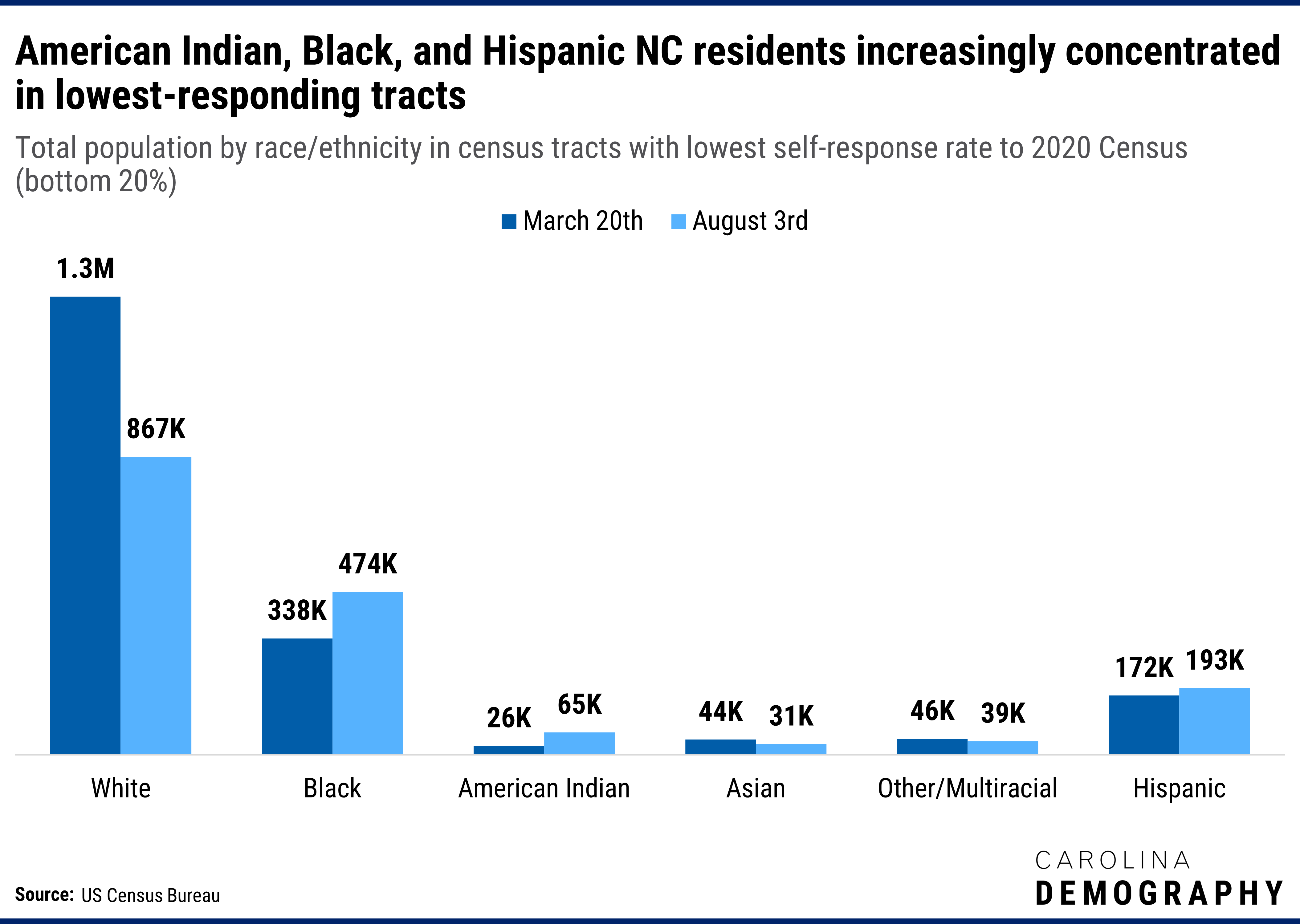 American Indian, Black, and Hispanic NC residents increasingly concentrated in lowest-responding tracts. Total population by race/ethnicity in census tracts with lowest self-response rate to 2020 Census (bottom 20%)