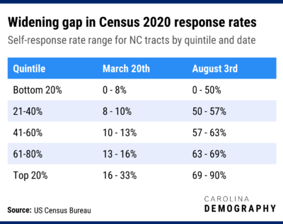 Widening gap in Census 2020 response rates Self-response rate range for NC tracts by quintile and date Quintile March 20th August 3rd Bottom 20% 0 - 8% 0 - 50% 21-40% 8 - 10% 50 - 57% 41-60% 10 - 13% 57 - 63% 61-80% 13 - 16% 63 - 69% Top 20% 16 - 33% 69 - 90%