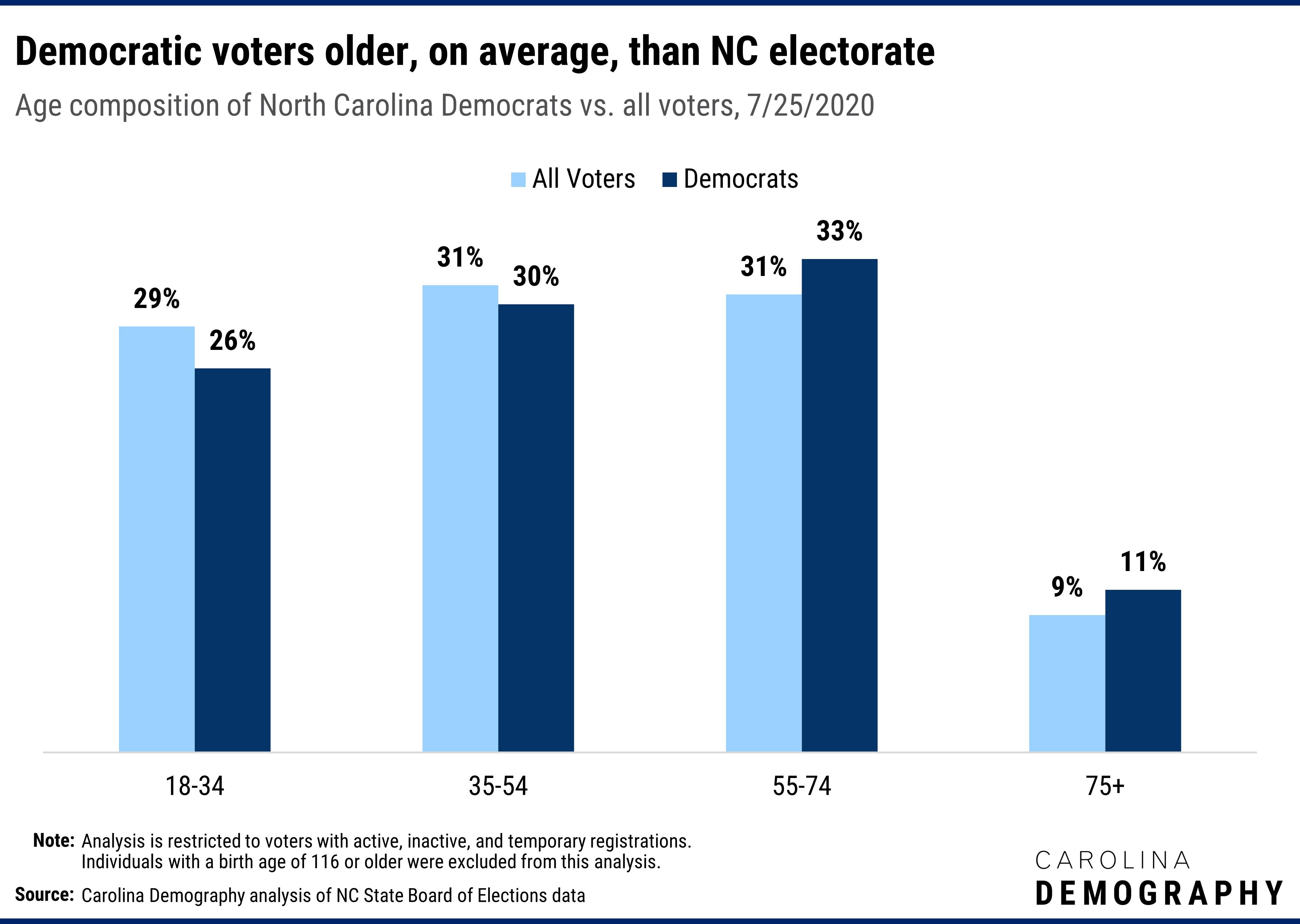 "Democratic voters older, on average, than NC electorate Age composition of North Carolina Democrats vs. all voters, 7/25/2020. Older voters are the most likely to register as a Democrat, partly reflecting the legacy of the ""Solid South."" Just over 43% of voters ages 75 and older are registered Democrats compared to 33% of 18-34 year-olds, 35% of 35-54 year-olds, and 39% of voters ages 55-74. As a result, older adults comprise a larger share of the state's Democratic voters than the overall electorate."