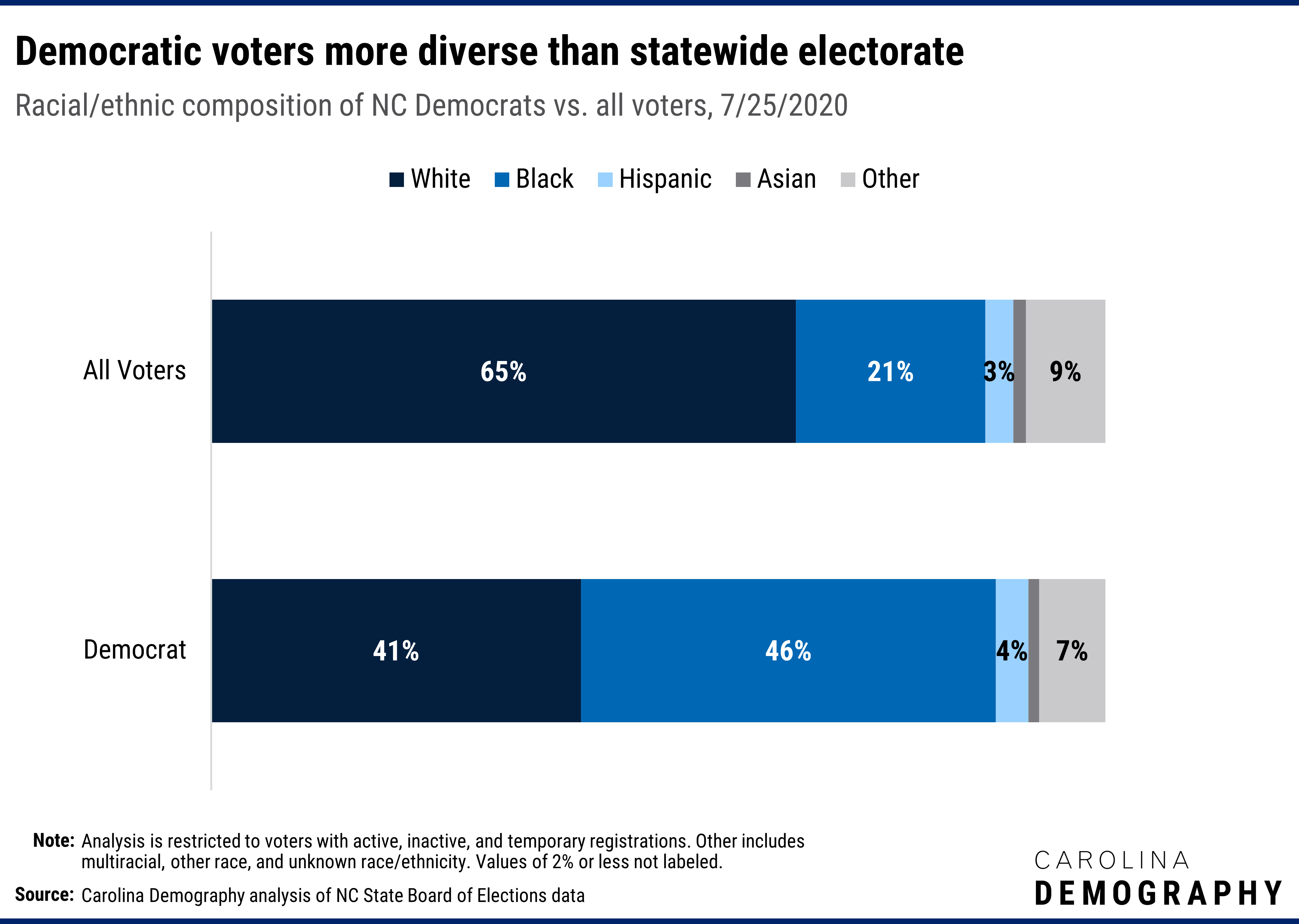 Democratic voters more diverse than statewide electorate Racial/ethnic composition of NC Democrats vs. all voters, 7/25/2020. Democratic voters are more diverse than the statewide electorate. Black voters comprise the largest racial/ethnic group among Democratic voters: 46% versus 21% statewide. White voters are the second largest group among registered Democrats (41% vs. 65% statewide.)