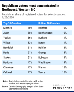 Republican voters most concentrated in Northwest, Western NC Republican share of registered voters for select counties, 7/25/2020. Sixty percent of active voters in Mitchell County were registered Republican, the highest rate statewide. (Mitchell also had the lowest rate of registered Democratic voters.) Over half of registered voters were registered Republican in six other counties: Avery, Yadkin, Wilkes, Randolph, Davie, and Stokes. In contrast, less than one in nine voters is registered Republican in Hertford, Northampton, Durham, and Bertie counties.