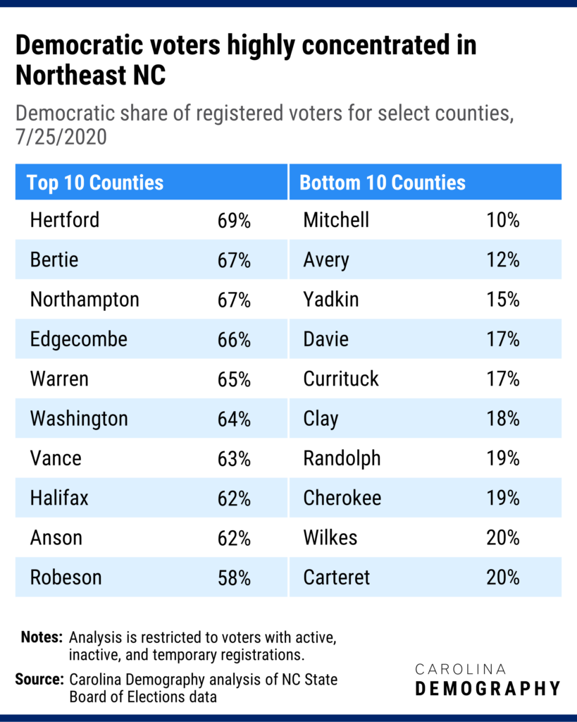 Democratic voters highly concentrated in Northeast NC Democratic share of registered voters for select counties, 7/25/2020. In four counties, more than two of every three registered voters is registered as a Democrat. Sixty-nine percent of registered voters in Hertford County are registered Democrat, the highest rate statewide. (Hertford also has the lowest share of Republican voters.) In contrast, Mitchell County has the lowest share of Democrat voters (10%) but the highest share of Republican voters.