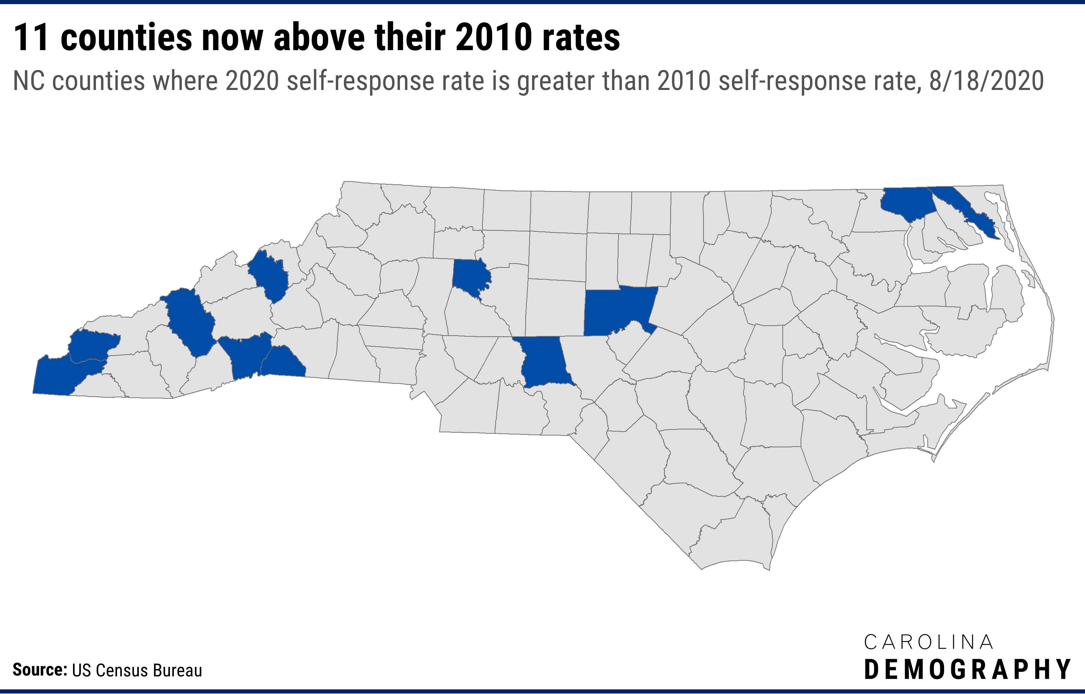 Eleven North Carolina counties already have 2020 self-response rates above their final self-response rate from 2010. These include: Six western counties: Cherokee, Graham, Haywood, Henderson, Polk, and Yancey; Three Piedmont counties: Chatham, Davie, and Montgomery; and Two Northeastern counties: Camden and Gates.