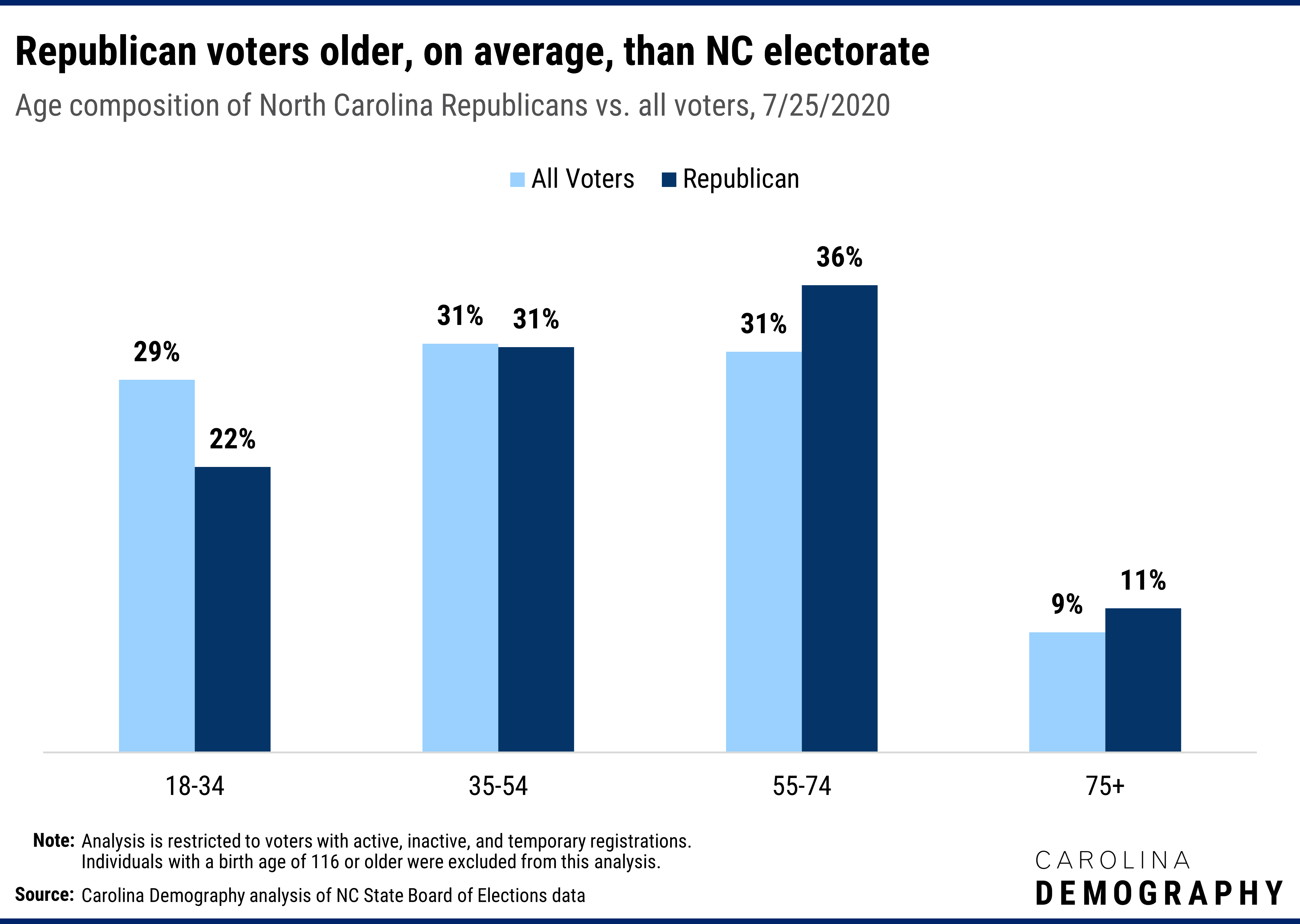 Republican voters older, on average, than NC electorate Age composition of North Carolina Republicans vs. all voters, 7/25/2020. Younger voters are the least likely to register as Republican, reflecting their higher affinity for registering unaffiliated. Just 23% of voters ages 18-34 are registered Republican compared to 30% of 35-54 year-olds, 35% of 55-74 year-olds, and 36% of voters ages 75 and older. As a result, older adults, especially those ages 55-74, comprise a larger share of Republican voters than the overall electorate: 40% of all voters are ages 55+ compared to 47% of registered Republican voters.