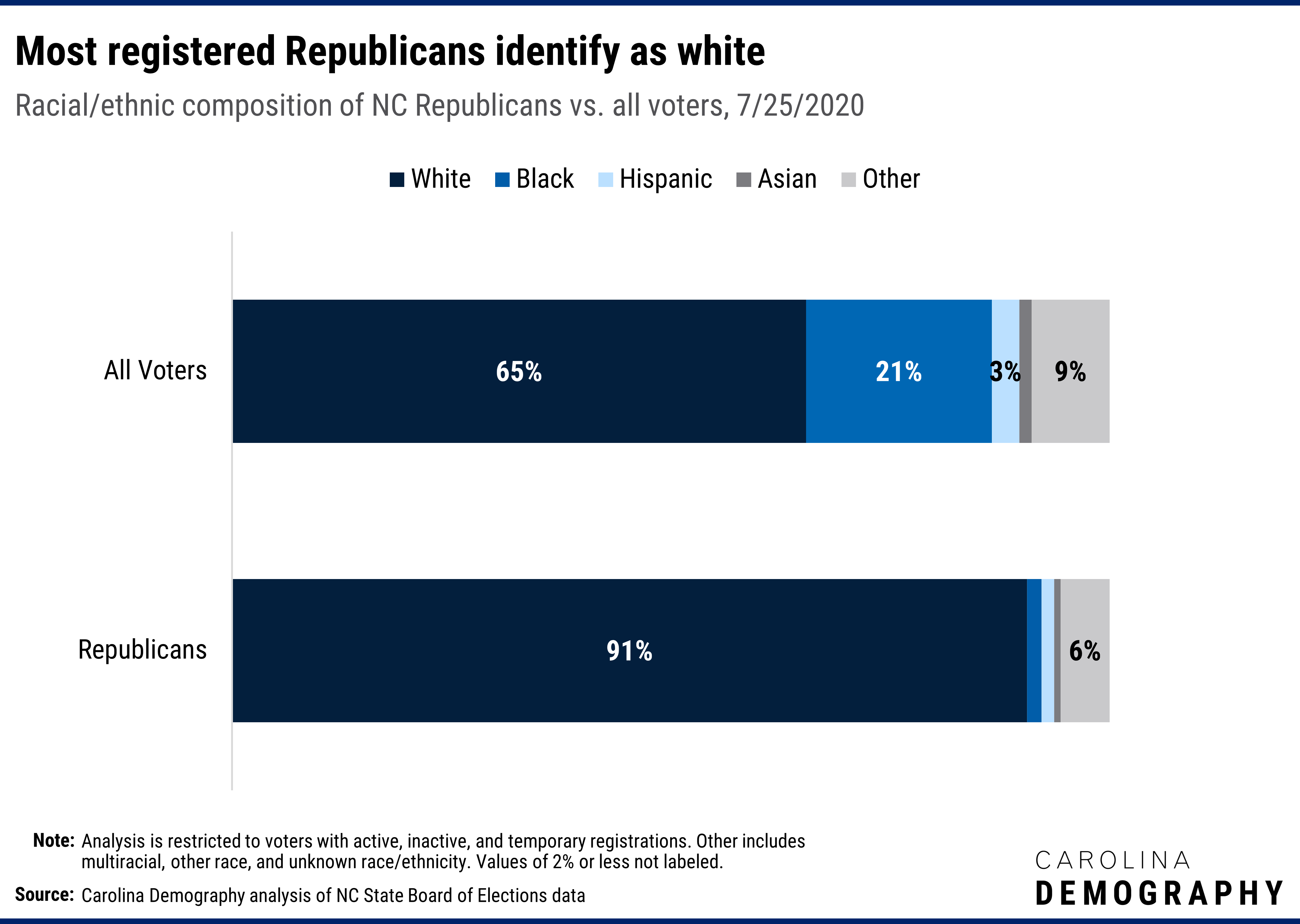 Most registered Republicans identify as white Racial/ethnic composition of NC Republicans vs. all voters, 7/25/2020. North Carolina's registered Republicans are overwhelmingly white. Ninety-two percent of Republican voters are white compared to 67% of the electorate overall.