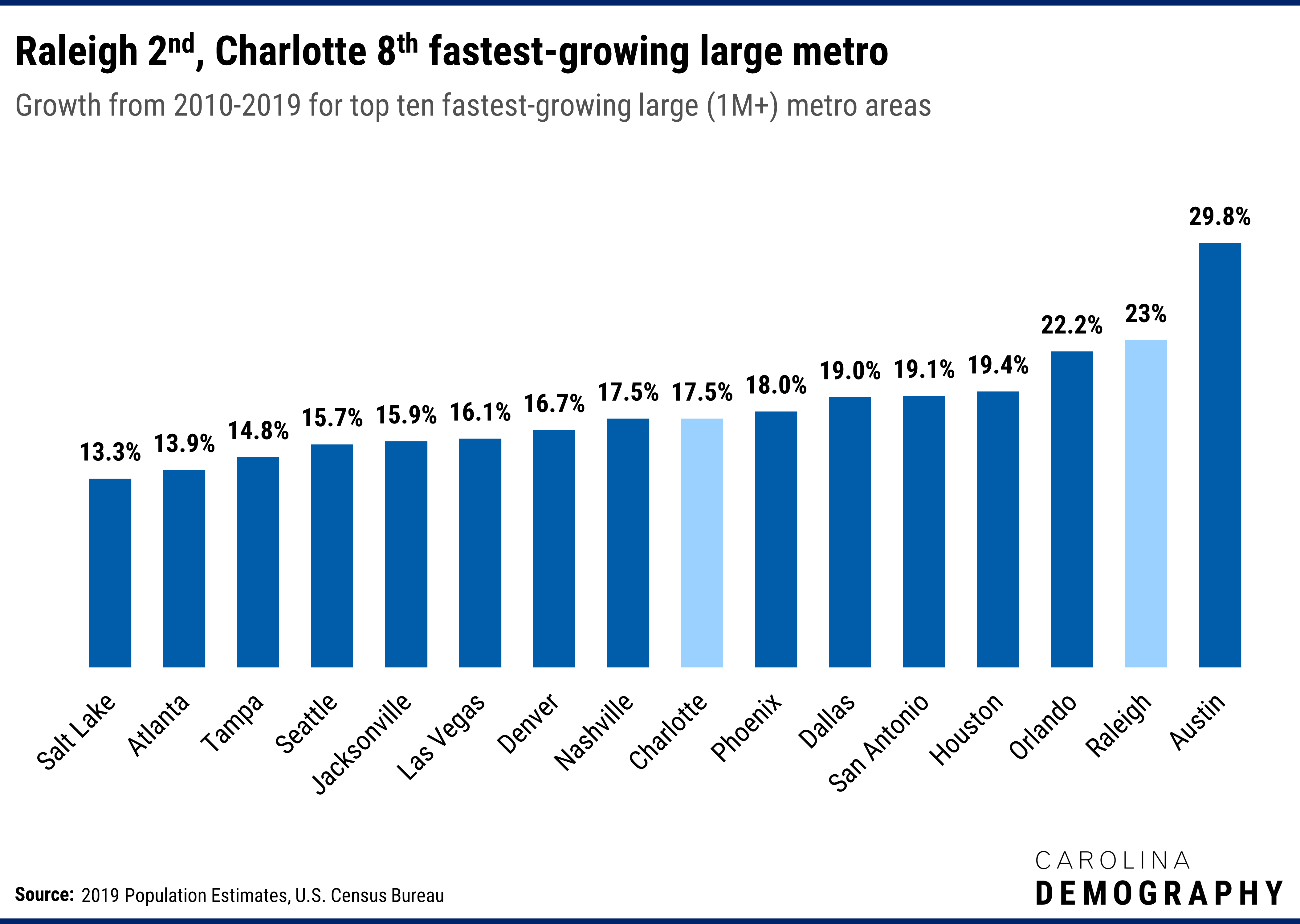 Raleigh is the 2nd fastest growing large metro in the US | Carolina  Demography