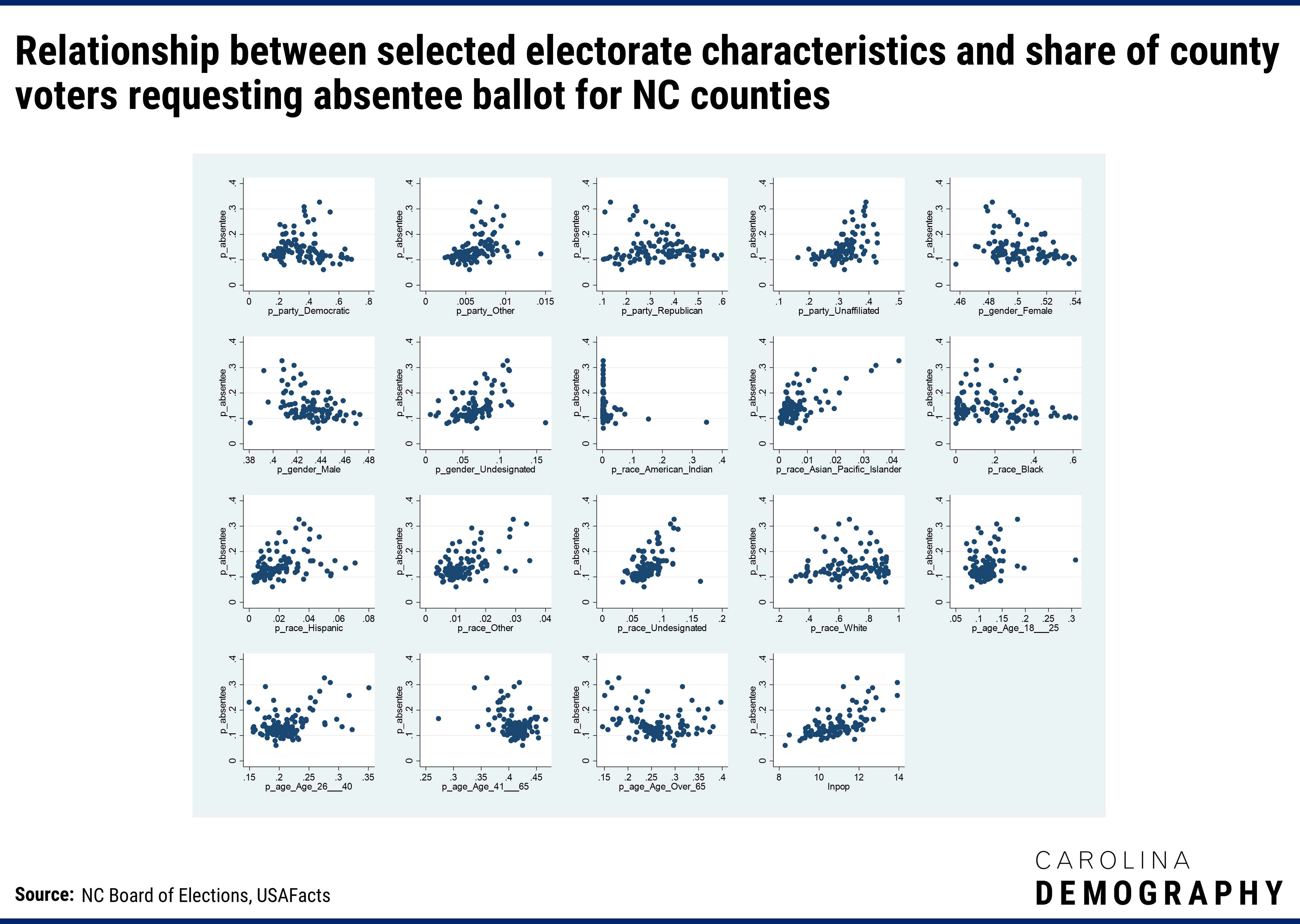 Multiple scatter plots showing the Relationship between selected electorate characteristics and share of county voters requesting absentee ballot for NC counties