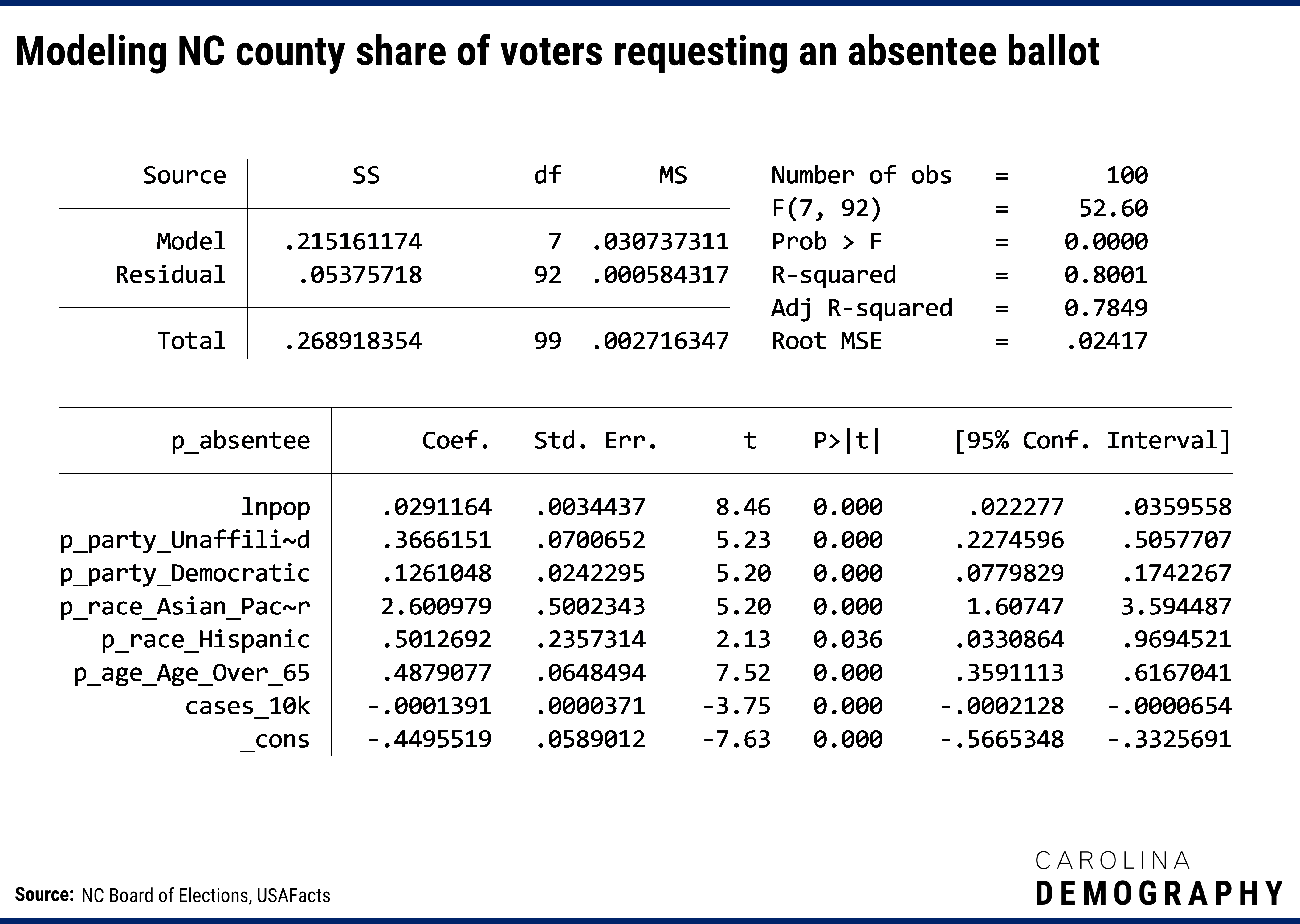 Code snip showing the calculations for modeling NC county share of voters requesting an absentee ballot