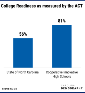 Column graph showing College Readiness as measured by the ACT. The state of NC has a 56% readiness, and Cooperative Innovative High Schools show an 81% readiness.