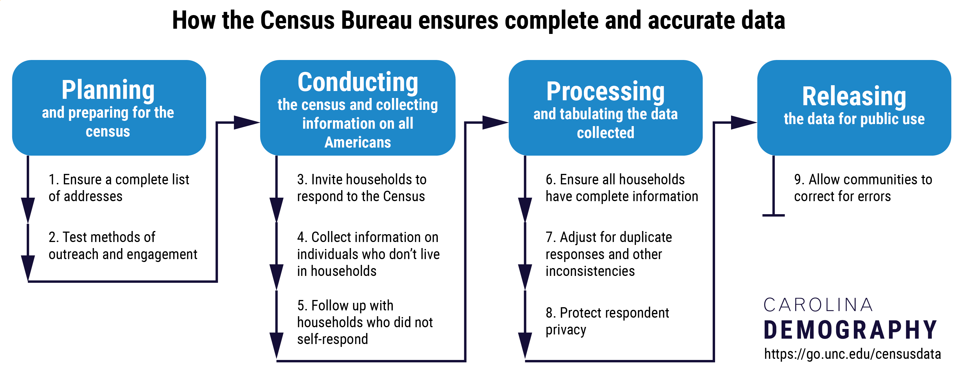 How the Census Bureau ensures complete and accurate data